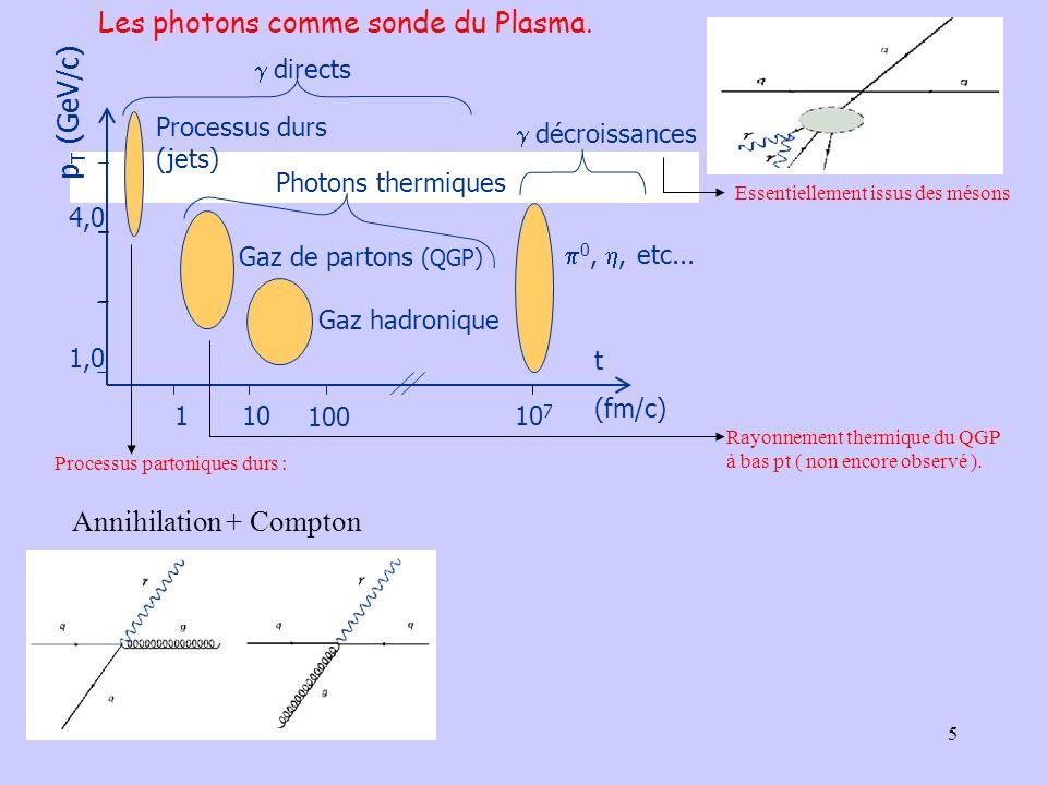 5 p T (GeV/c) 1,0 4,0 110 100 10 7 t (fm/c) Processus durs (jets) Gaz de partons (QGP) Gaz hadronique 0,, etc... Photons thermiques directs décroissan
