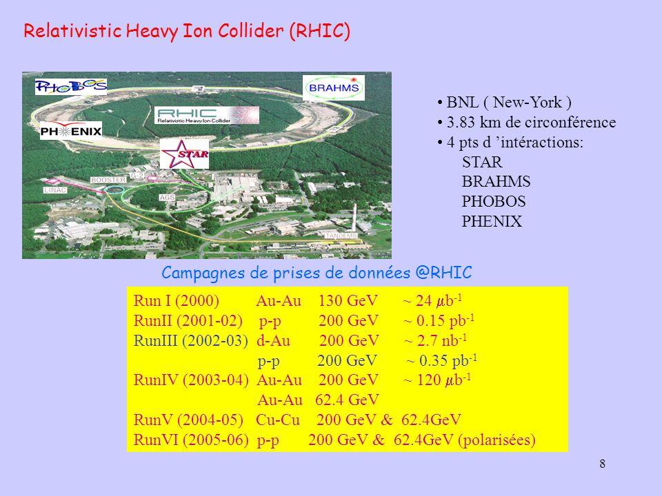 8 Run I (2000) Au-Au 130 GeV ~ 24 b -1 RunII (2001-02) p-p 200 GeV ~ 0.15 pb -1 RunIII (2002-03) d-Au 200 GeV ~ 2.7 nb -1 p-p 200 GeV ~ 0.35 pb -1 Run