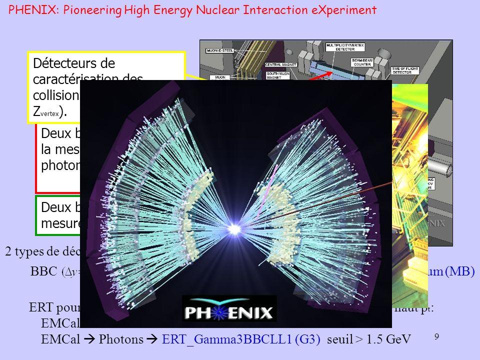 10 Scintillateurs à Plomb (PbSc) - 15552 tours individuelles Verre au plomb (PbGl) - 9216 tours individuelles Une segmentation fine du calorimetre : Permet de distinguer 2 photons dun 0 jusquà pT~25GeV/c EMCal: ElectroMagnetic Calorimeter Acceptance : | | < 0.375 ; = 90º x 2 24768 tours 5m