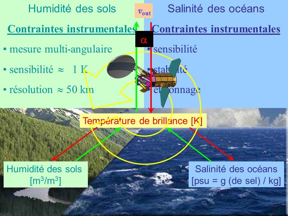 Salinité des océans Enjeux détermine la densité (+SST) circulation générale Humidité des sols Enjeux échange dénergie sol/atm développement des végétaux ressources en eau douce Salinité des océans Difficultés mesure de surface 20 psu SSS 40 psu précision 0.1 psu problème direct Humidité des sols Difficultés mesure de surface 0 m 3 /m 3 w s 0.5 m 3 /m 3 précision 0.04 m 3 /m 3 couverture végétale Humidité des sols [m 3 /m 3 ] Salinité des océans [psu = g (de sel) / kg] Température de brillance [K] Salinité des océans Contraintes instrumentales sensibilité stabilité étalonnage Humidité des sols Contraintes instrumentales mesure multi-angulaire sensibilité 1 K résolution 50 km V kl TF v out