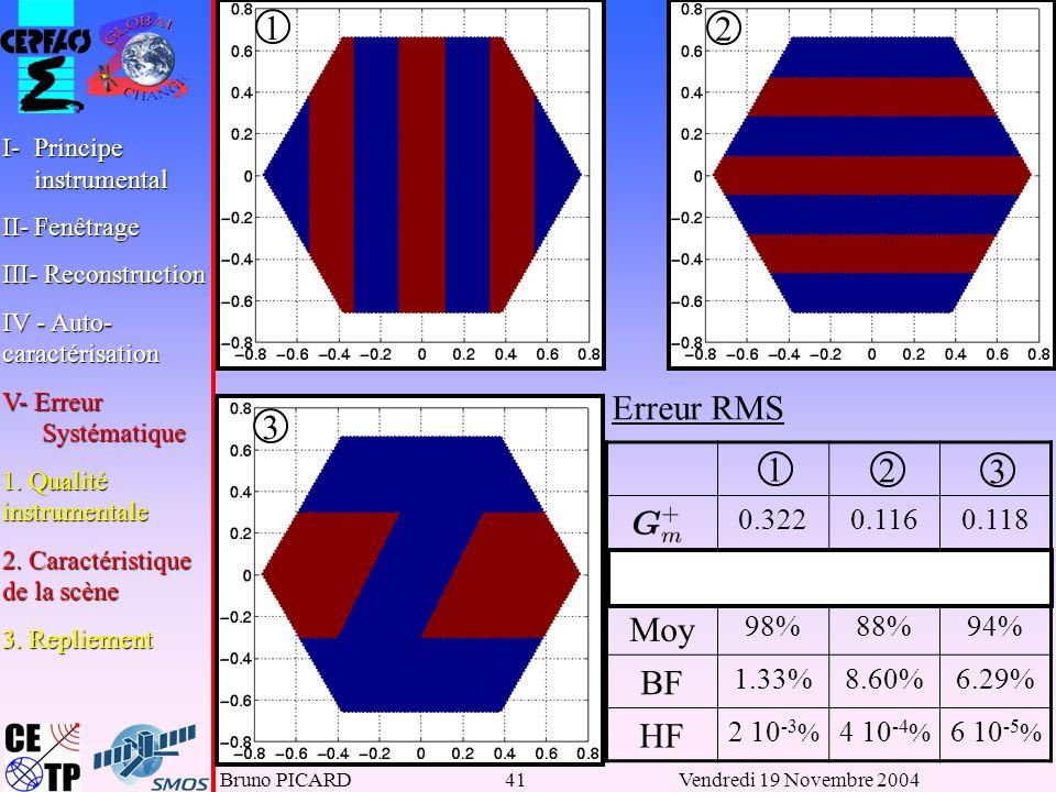 Bruno PICARD41Vendredi 19 Novembre 2004 1 2 3 Erreur RMS 1 2 3 0.3220.1160.118 0.3830.1010.108 Moy 98%88%94% BF 1.33%8.60%6.29% HF 2 10 -3 % 4 10 -4 % 6 10 -5 % I-Principe instrumental II-Fenêtrage III- Reconstruction IV - Auto- caractérisation V- Erreur Systématique 1.