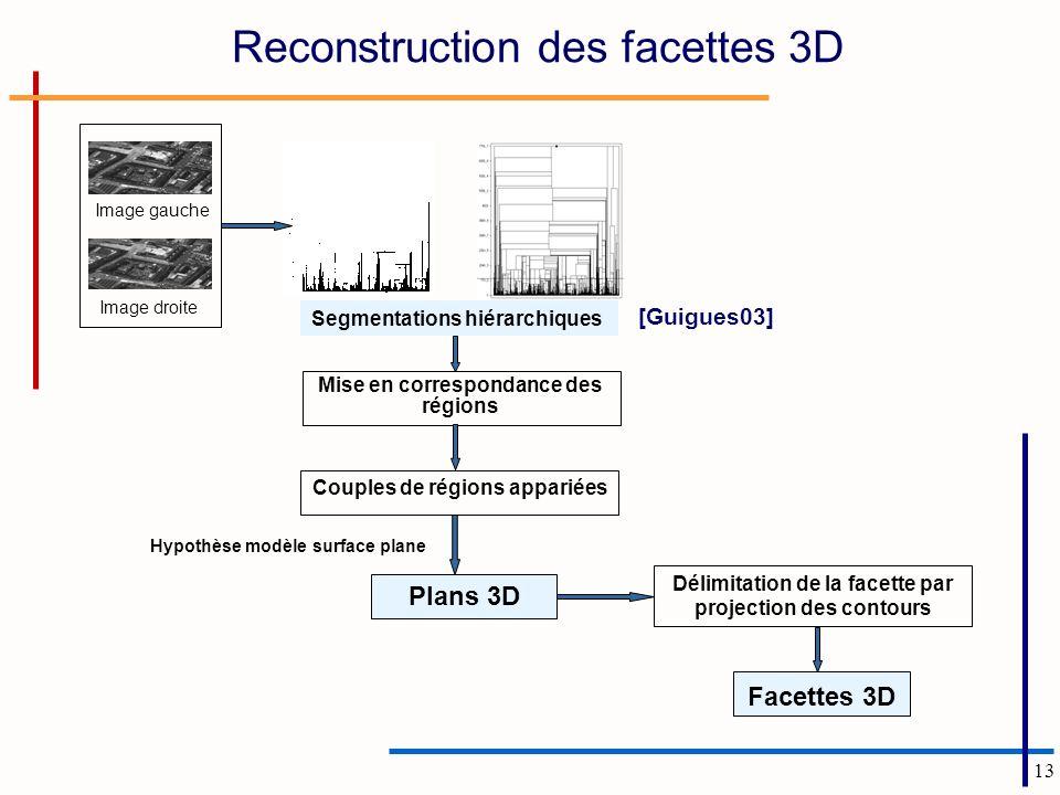 13 Reconstruction des facettes 3D Image gauche Mise en correspondance des régions Couples de régions appariées Segmentations hiérarchiques Hypothèse m