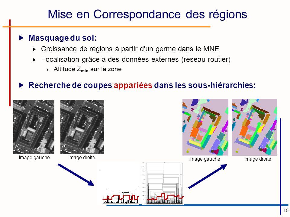 16 Mise en Correspondance des régions Image gaucheImage droite Masquage du sol: Croissance de régions à partir dun germe dans le MNE Focalisation grâc