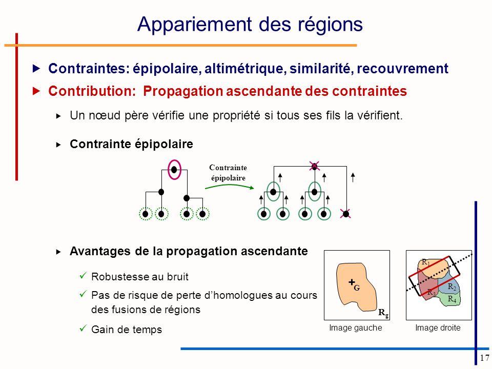 17 Appariement des régions Contraintes: épipolaire, altimétrique, similarité, recouvrement Contribution: Propagation ascendante des contraintes Un nœu