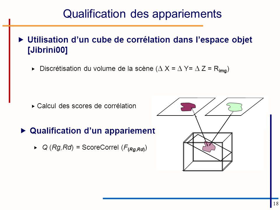 18 Qualification des appariements Utilisation dun cube de corrélation dans lespace objet [Jibrini00] Discrétisation du volume de la scène ( X = Y= Z = R img ) Calcul des scores de corrélation Qualification dun appariement Q (Rg,Rd) = ScoreCorrel (F (Rg,Rd) )