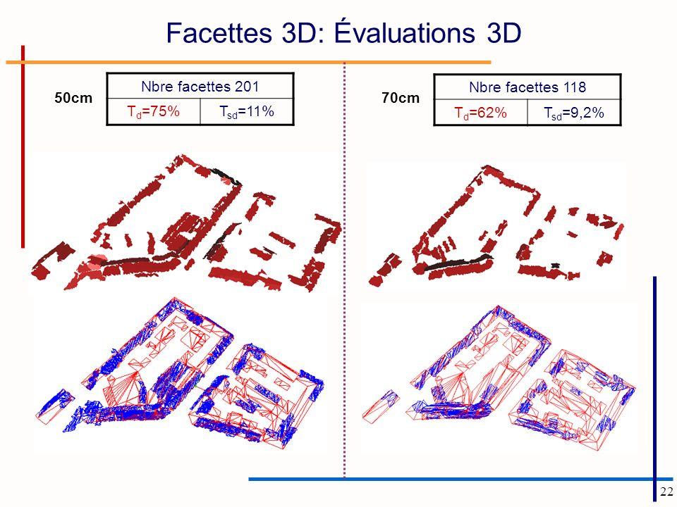 22 Facettes 3D: Évaluations 3D Nbre facettes 201 T d =75%T sd =11% Nbre facettes 118 T d =62%T sd =9,2% 50cm70cm