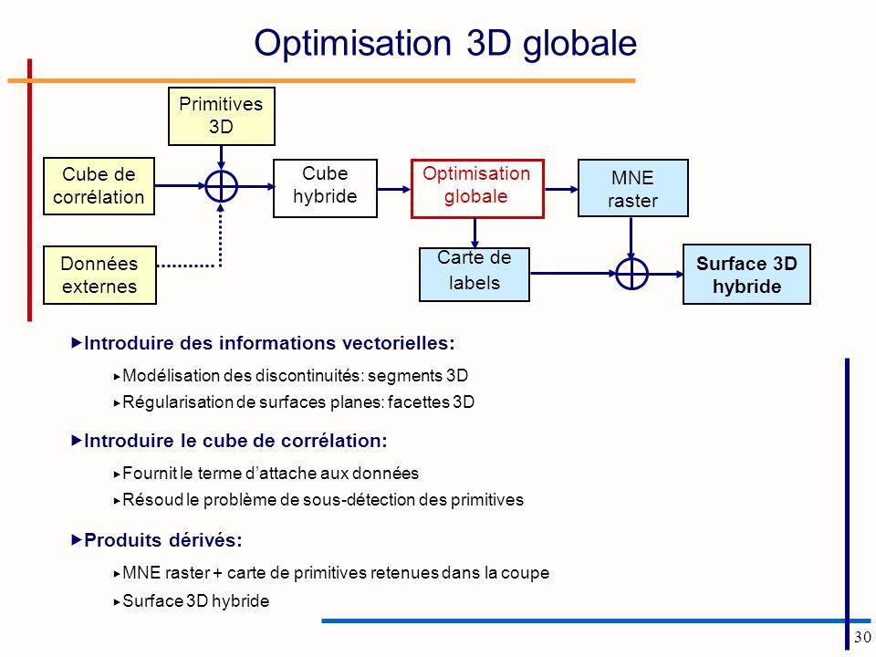 30 Optimisation 3D globale Introduire des informations vectorielles: Modélisation des discontinuités: segments 3D Régularisation de surfaces planes: f