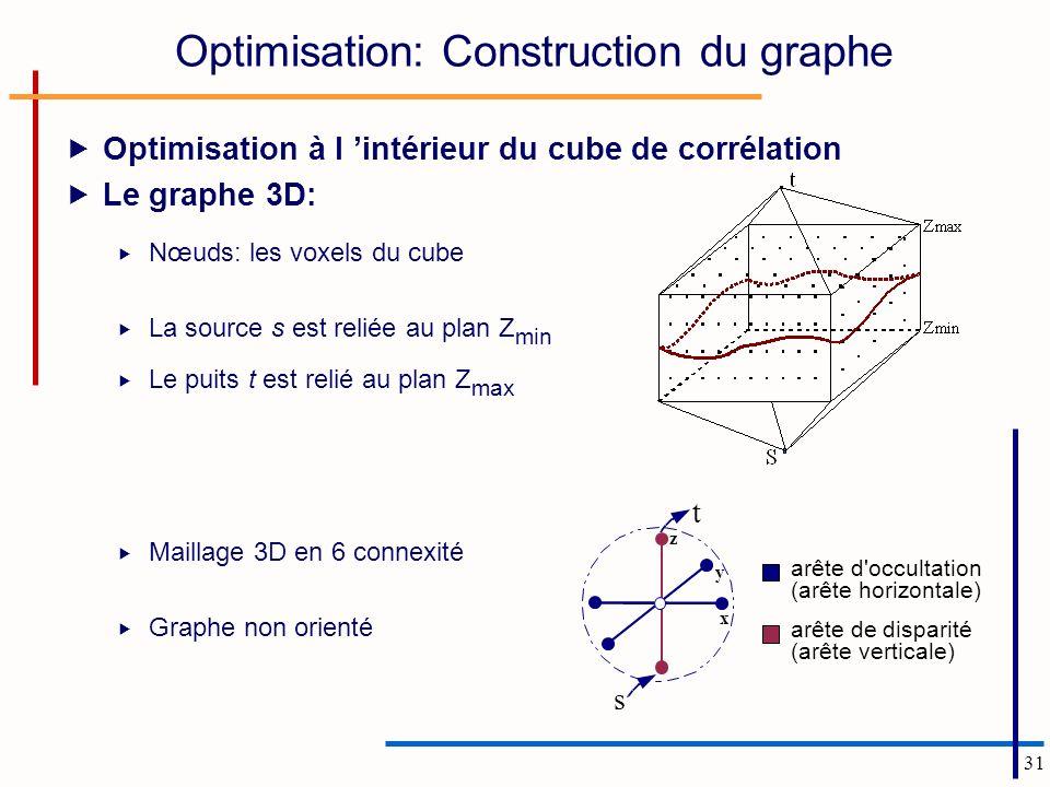 31 Optimisation: Construction du graphe Optimisation à l intérieur du cube de corrélation Le graphe 3D: Nœuds: les voxels du cube La source s est reliée au plan Z min Le puits t est relié au plan Z max Maillage 3D en 6 connexité Graphe non orienté x y z t s arête d occultation (arête horizontale) arête de disparité (arête verticale)