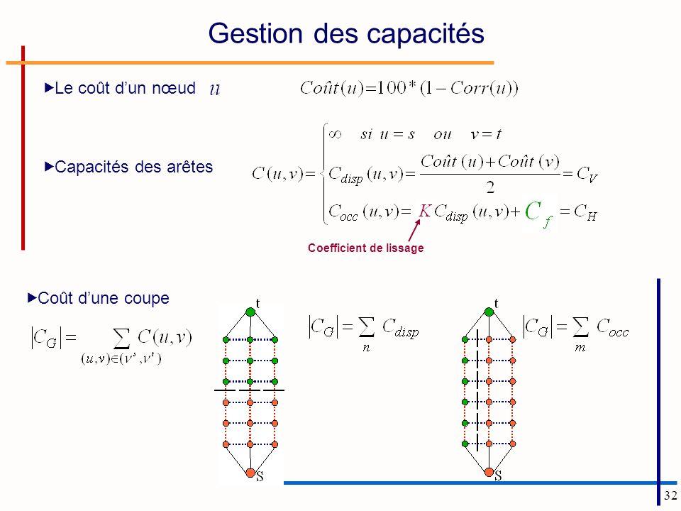32 Gestion des capacités Coefficient de lissage Le coût dun nœud : Capacités des arêtes Coût dune coupe