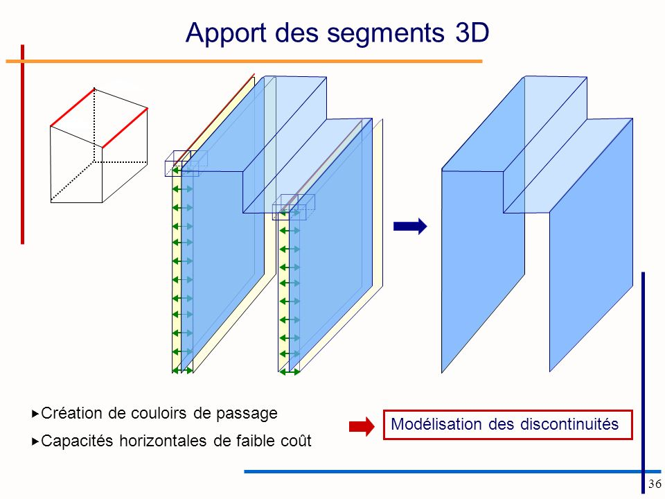 36 Apport des segments 3D Modélisation des discontinuités Création de couloirs de passage Capacités horizontales de faible coût