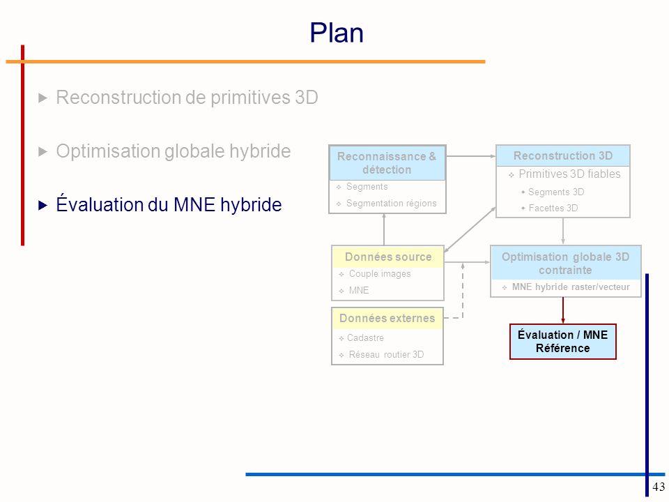 43 Plan Reconstruction de primitives 3D Optimisation globale hybride Évaluation du MNE hybride Couple images MNE Données source Segments Segmentation