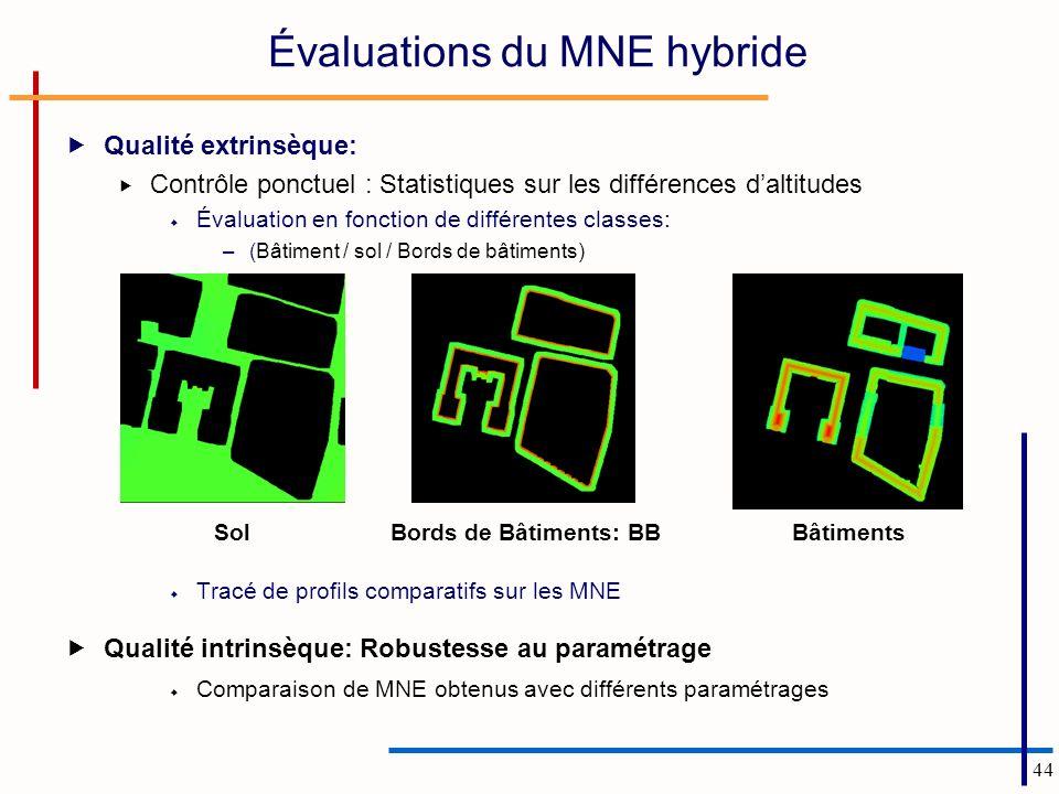 44 Évaluations du MNE hybride Qualité extrinsèque: Contrôle ponctuel : Statistiques sur les différences daltitudes Évaluation en fonction de différent