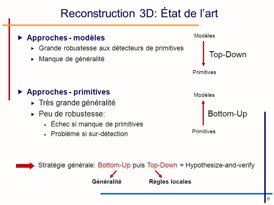 6 Reconstruction 3D: État de lart Approches - modèles Grande robustesse aux détecteurs de primitives Manque de généralité Primitives Modèles Top-Down Approches - primitives Très grande généralité Peu de robustesse: Échec si manque de primitives Problème si sur-détection Primitives Modèles Bottom-Up Stratégie générale: Bottom-Up puis Top-Down = Hypothesize-and-verify GénéralitéRègles locales