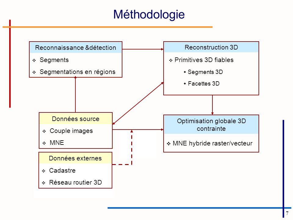 7 Segments Segmentations en régions Reconnaissance &détection Reconstruction 3D Primitives 3D fiables Segments 3D Facettes 3D MNE hybride raster/vecte