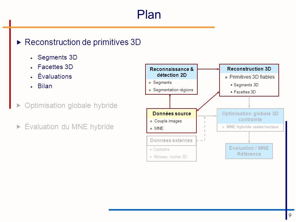 9 Plan Reconstruction de primitives 3D Segments 3D Facettes 3D Évaluations Bilan Optimisation globale hybride Évaluation du MNE hybride Couple images
