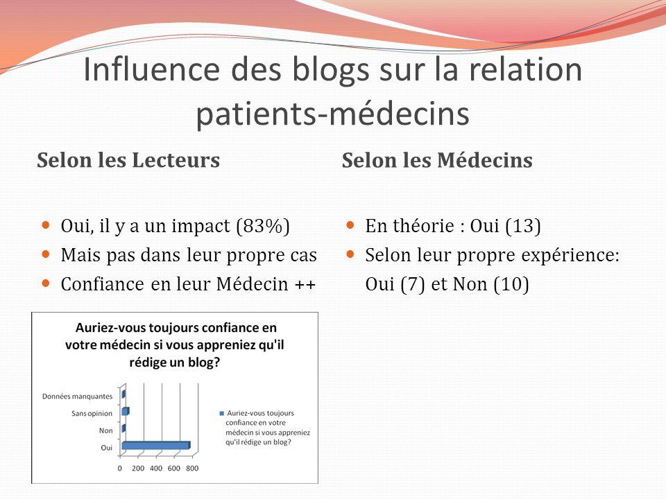 Influence des blogs sur la relation patients-médecins Selon les Lecteurs Selon les Médecins Oui, il y a un impact (83%) Mais pas dans leur propre cas