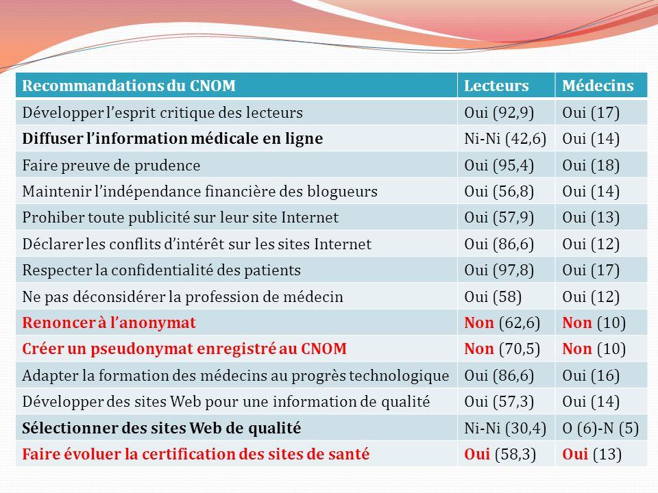 Recommandations du CNOMLecteursMédecins Développer lesprit critique des lecteursOui (92,9)Oui (17) Diffuser linformation médicale en ligneNi-Ni (42,6)