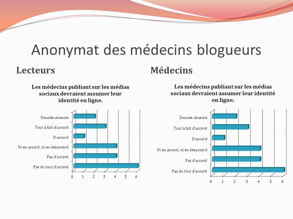 Anonymat des médecins blogueurs Lecteurs Médecins