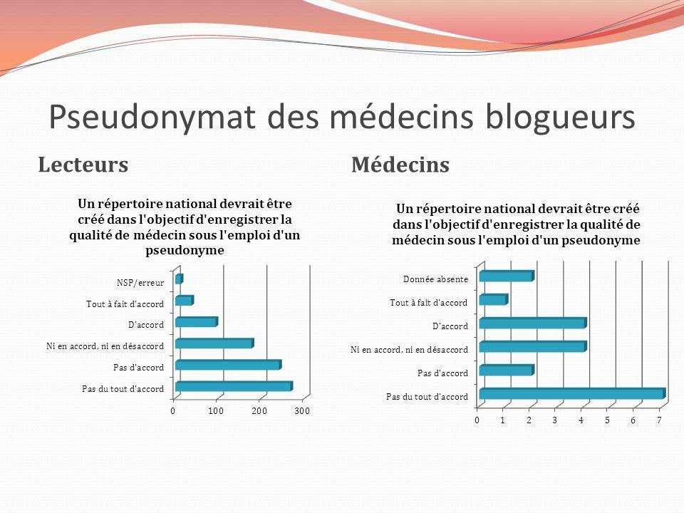 Pseudonymat des médecins blogueurs Lecteurs Médecins