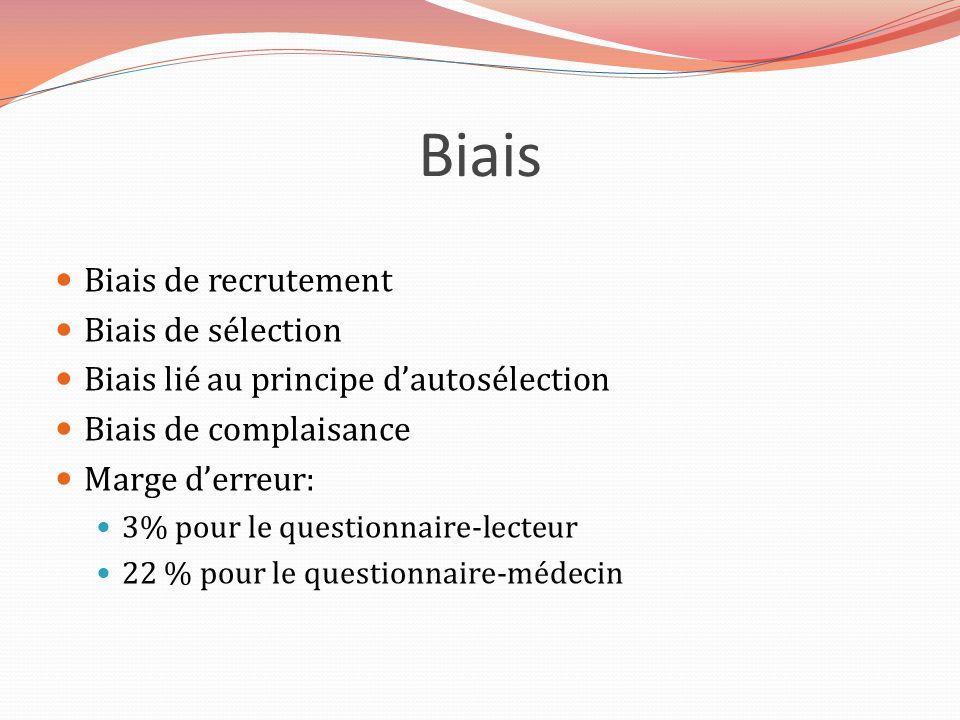 Biais Biais de recrutement Biais de sélection Biais lié au principe dautosélection Biais de complaisance Marge derreur: 3% pour le questionnaire-lecte