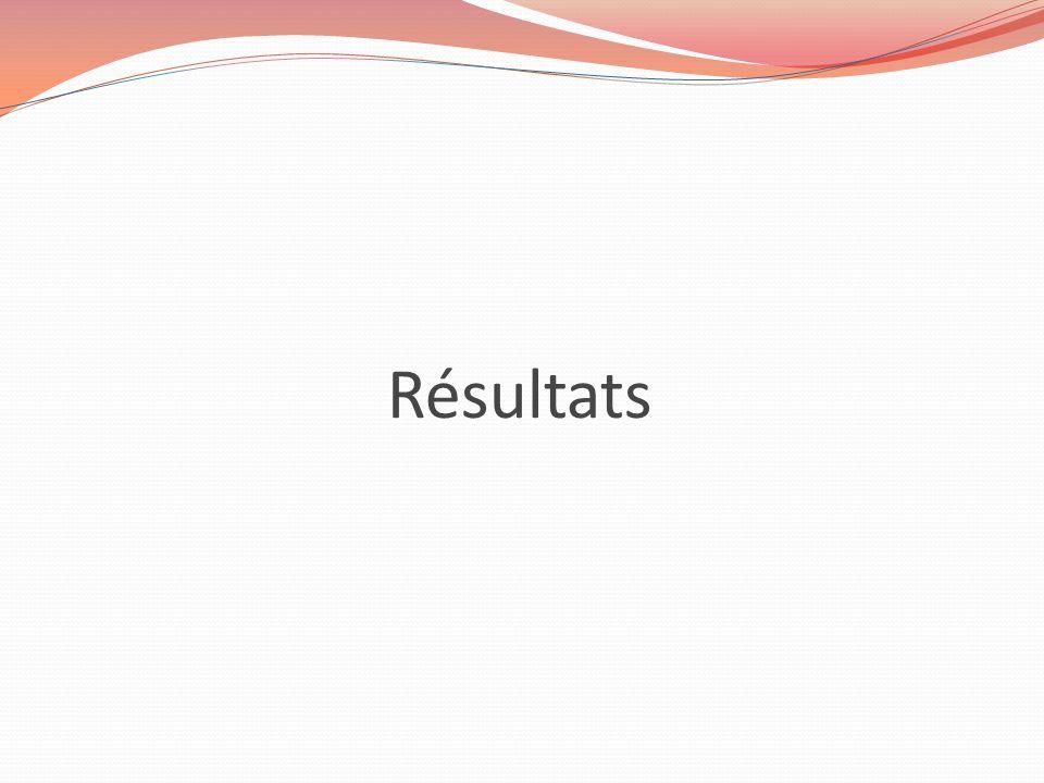 Profil des Médecins blogueurs 20 médecins blogueurs expérimentés et passionnés Taux de participation de 54 % Profil des répondeurs: Âge moyen: 43,7 ans (Ecart type 11,2) 6 femmes et 13 hommes (1 donnée manquante) Mode dexercice: Libéral (8), salariat (2), remplacement (4), internat (3), mixte (2) Lieu dexercice: Urbain (11), Rural (5)