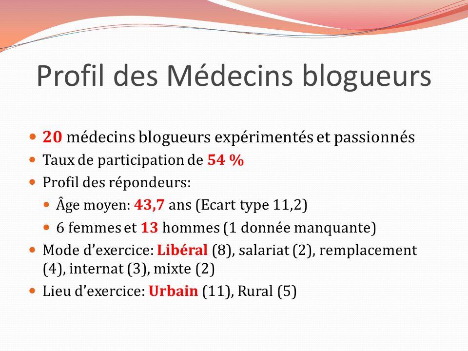 Profil des Médecins blogueurs 20 médecins blogueurs expérimentés et passionnés Taux de participation de 54 % Profil des répondeurs: Âge moyen: 43,7 an