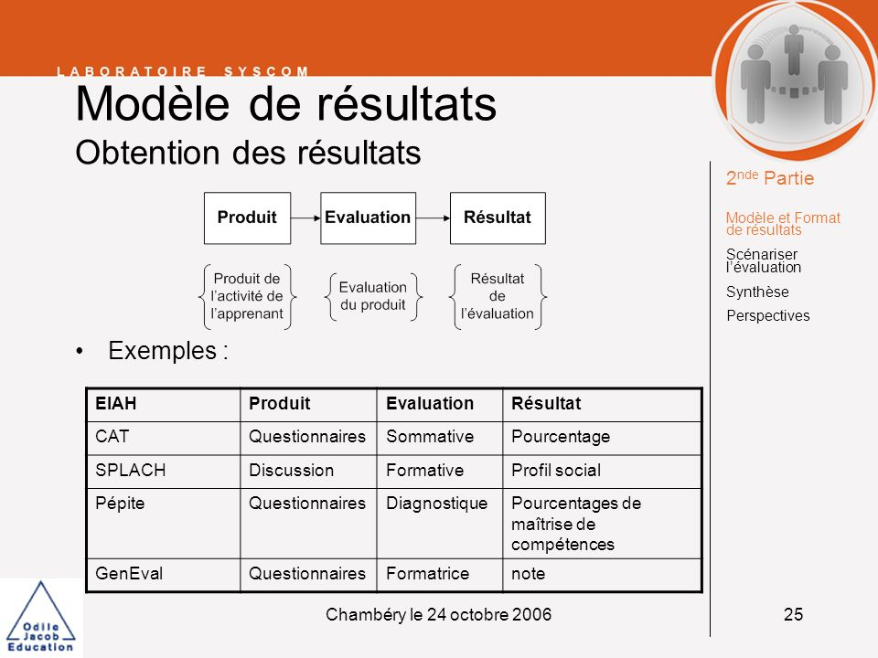 Chambéry le 24 octobre 200625 Modèle de résultats Obtention des résultats Exemples : EIAHProduitEvaluationRésultat CATQuestionnairesSommativePourcenta