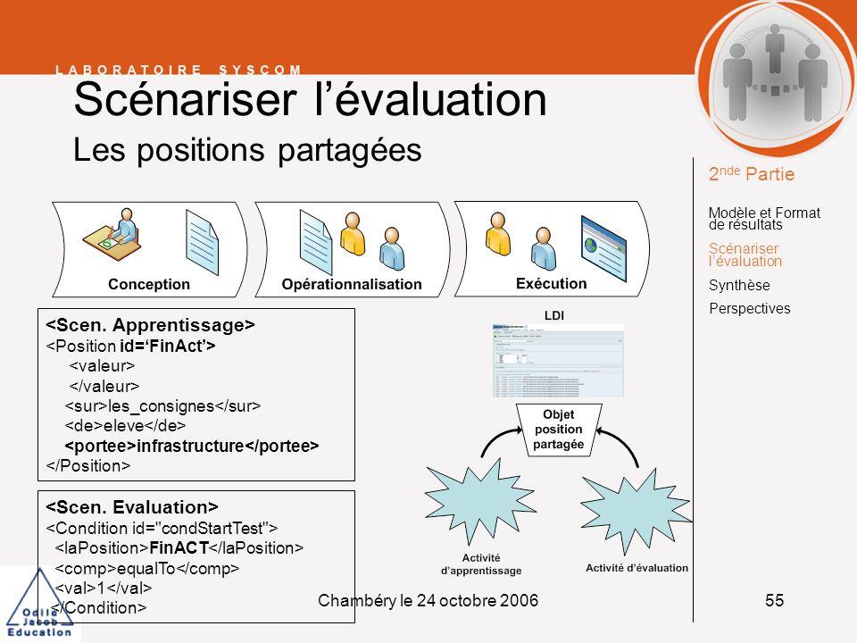 Chambéry le 24 octobre 200656 Scénariser lévaluation Synthèse sur les scénarios dévaluation Utiliser les LMP pour décrire des évaluations : Permet de choisir, changer, ajouter, un modèle dévaluation, en cours dactivité, Permet dadapter la méthode dévaluation durant lactivité dapprentissage.
