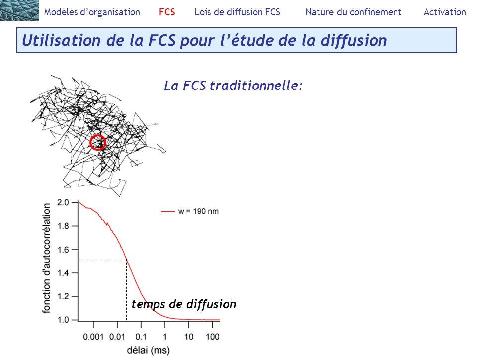 Utilisation de la FCS pour létude de la diffusion Modèles dorganisation FCS Lois de diffusion FCS Nature du confinement Activation La FCS traditionnelle: temps de diffusion