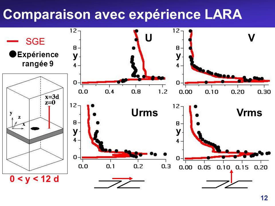 12 Comparaison avec expérience LARA UV UrmsVrms SGE Expérience rangée 9 0 < y < 12 d yy yy