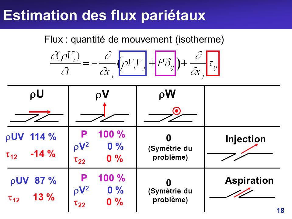 18 Estimation des flux pariétaux Flux : quantité de mouvement (isotherme) Injection U Aspiration V W 0 0 UV 114 % 12 -14 % V 2 0 % 22 0 % P 100 % UV 8