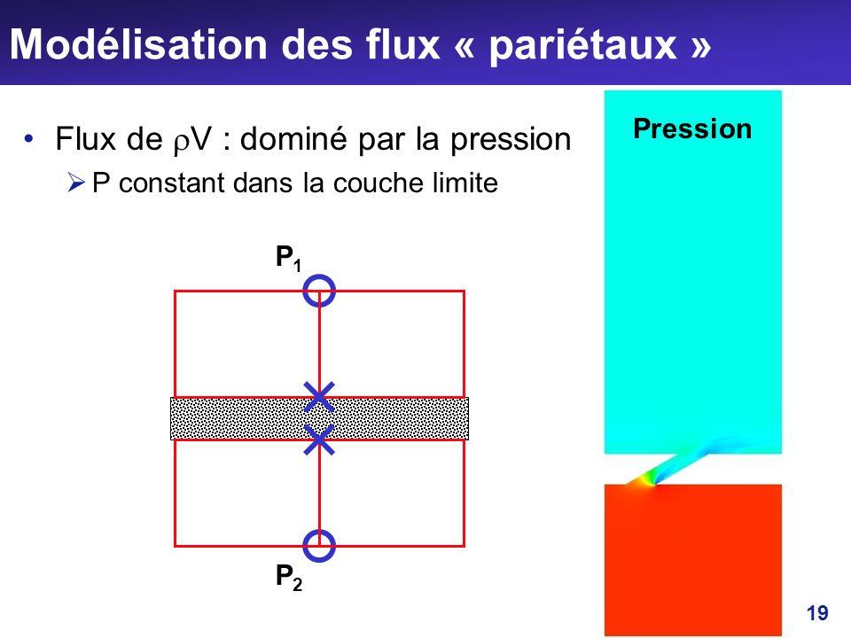 19 Modélisation des flux « pariétaux » Flux de V : dominé par la pression P constant dans la couche limite P1P1 P2P2 Pression