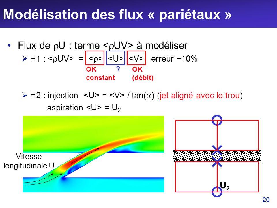 20 Modélisation des flux « pariétaux » Flux de U : terme à modéliser H1 : = erreur ~10% H2 : injection = / tan( ) (jet aligné avec le trou) aspiration