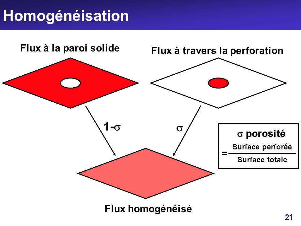 21 Homogénéisation porosité 1- Flux à la paroi solide Flux à travers la perforation Flux homogénéisé Surface perforée Surface totale =