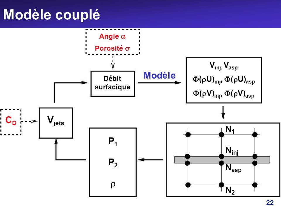 22 Modèle couplé CDCD N2N2 N asp N inj N1N1 V jets Débit surfacique Angle Porosité P1P1 P2P2 Modèle V inj, V asp ( U) inj, ( U) asp ( V) inj, ( V) asp