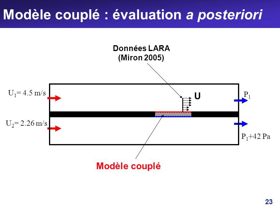23 Modèle couplé : évaluation a posteriori U 1 = 4.5 m/s U 2 = 2.26 m/s P1P1 P 1 +42 Pa Modèle couplé Données LARA (Miron 2005) U