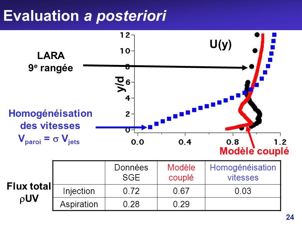 24 Evaluation a posteriori LARA 9 e rangée y/d U(y) Modèle couplé Homogénéisation des vitesses Données SGE Modèle couplé Homogénéisation vitesses Inje