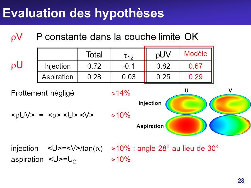 28 Evaluation des hypothèses V P constante dans la couche limite OK U Frottement négligé 14% = 10% injection = /tan( ) 10% : angle 28° au lieu de 30°