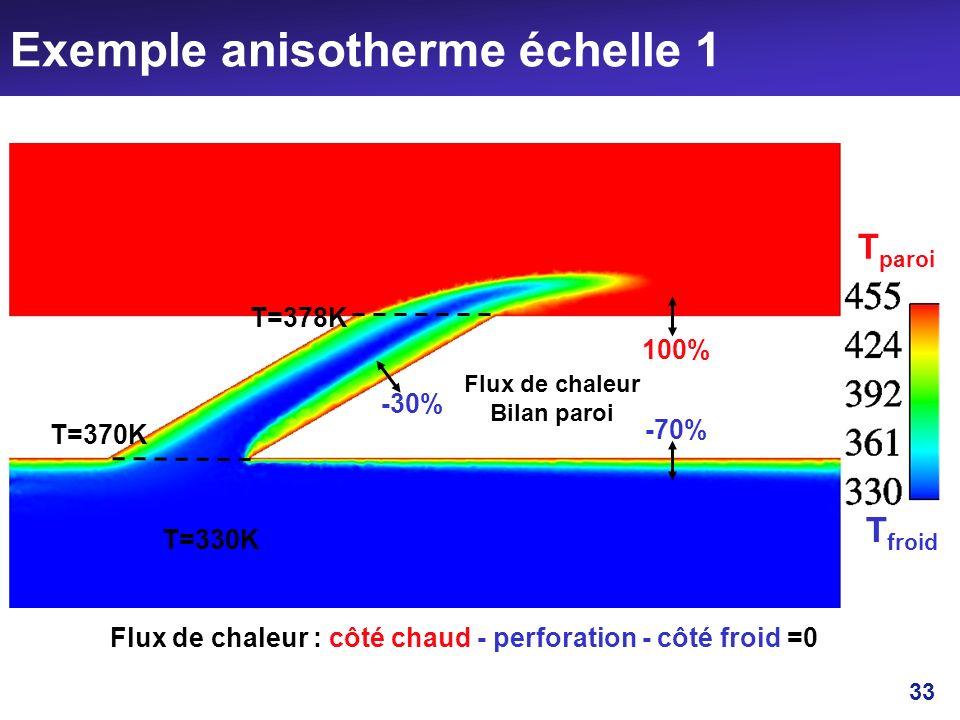 33 Exemple anisotherme échelle 1 T froid T paroi T=370K T=378K T=330K 100% -30% -70% Flux de chaleur Bilan paroi Flux de chaleur : côté chaud - perfor