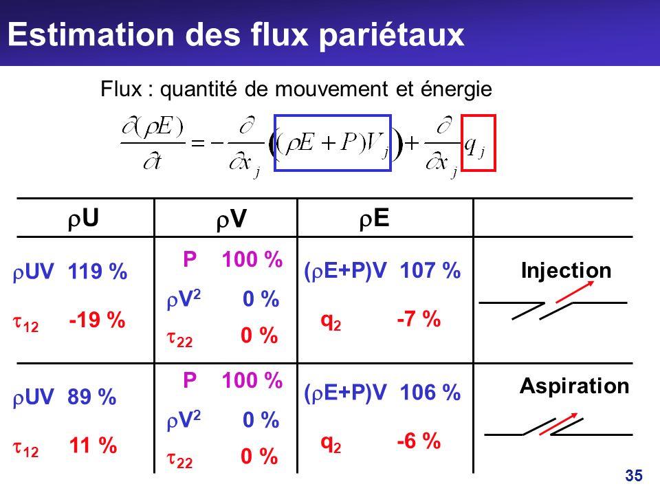 35 Estimation des flux pariétaux Flux : quantité de mouvement et énergie Injection U Aspiration V E UV 119 % 12 -19 % V 2 0 % 22 0 % P 100 % UV 89 % 1