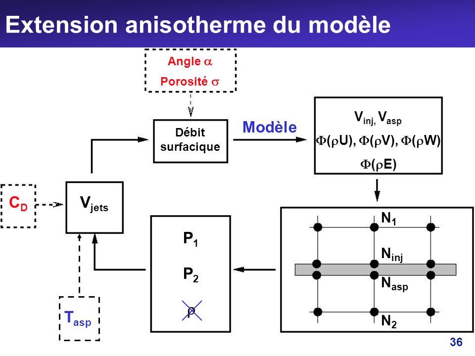 36 Extension anisotherme du modèle CDCD N2N2 N asp N inj N1N1 V jets Débit surfacique Angle Porosité Modèle V inj, V asp ( U), ( V), ( W) ( E) T asp P
