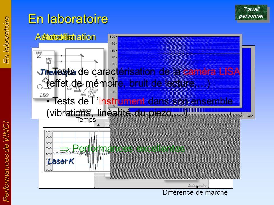 En laboratoire Performances de VINCI En laboratoire AutotestAutocollimation Laser K Thermique Différence de marche Temps Travail personnel Tests de ca