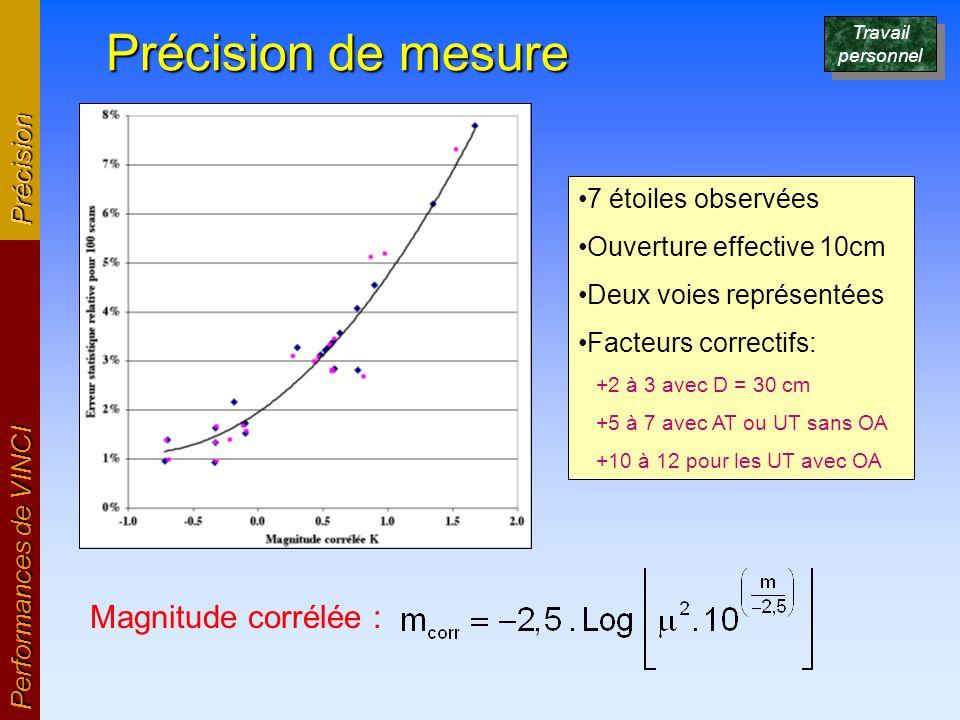 Précision de mesure Performances de VINCI Précision Magnitude corrélée : 7 étoiles observées Ouverture effective 10cm Deux voies représentées Facteurs