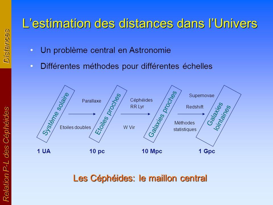 Lestimation des distances dans lUnivers Un problème central en Astronomie Différentes méthodes pour différentes échelles Relation P-L des Céphéides Di