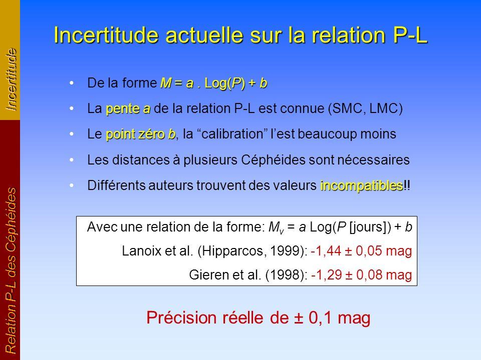 Incertitude actuelle sur la relation P-L M = a. Log(P) + bDe la forme M = a. Log(P) + b pente aLa pente a de la relation P-L est connue (SMC, LMC) poi