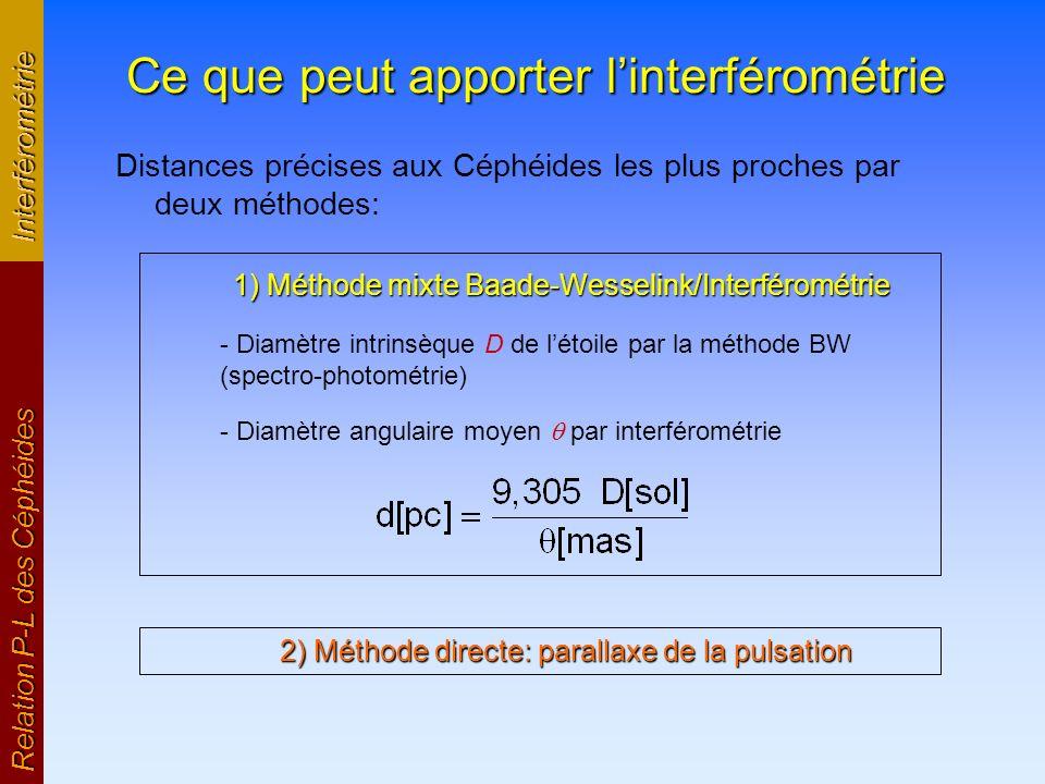 Ce que peut apporter linterférométrie Distances précises aux Céphéides les plus proches par deux méthodes: Relation P-L des Céphéides Interférométrie