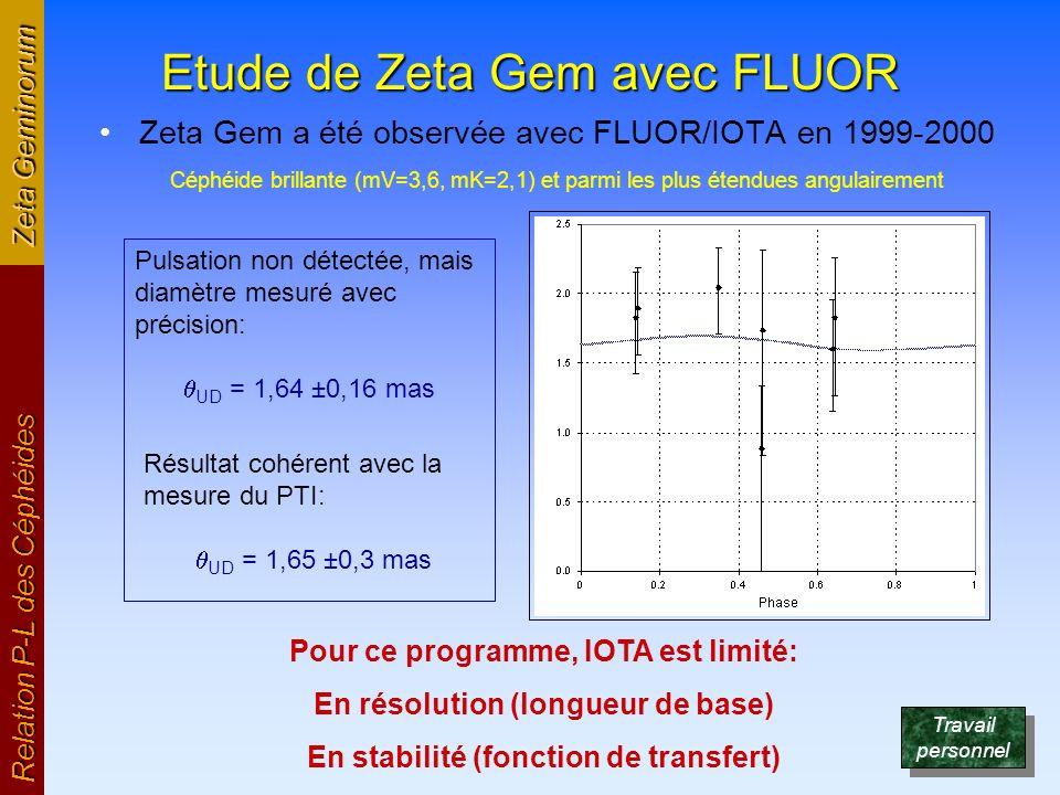 Etude de Zeta Gem avec FLUOR Zeta Gem a été observée avec FLUOR/IOTA en 1999-2000 Céphéide brillante (mV=3,6, mK=2,1) et parmi les plus étendues angul