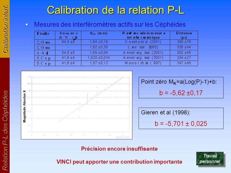 Calibration de la relation P-L Mesures des interféromètres actifs sur les Céphéides Relation P-L des Céphéides Calibration interf. Précision encore in