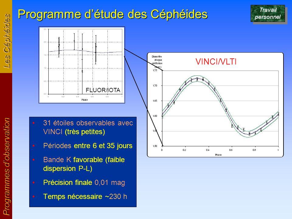 Programme détude des Céphéides Programmes dobservation Les Céphéides VINCI/VLTI FLUOR/IOTA 31 étoiles observables avec VINCI (très petites) Périodes e
