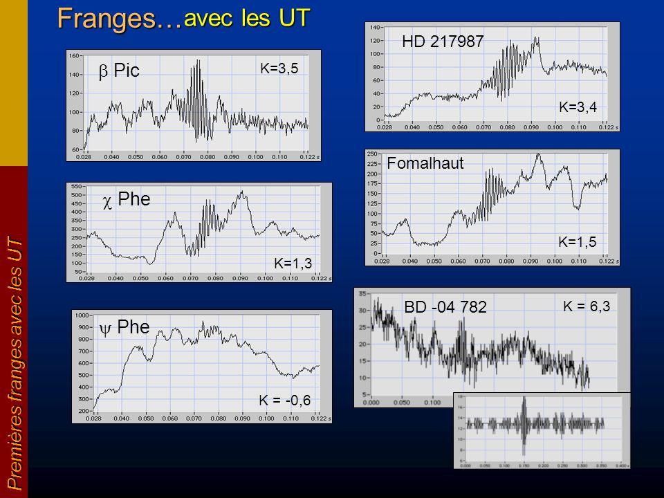 HD 217987 K=3,4Franges… Premières franges avec les UT Fomalhaut K=1,5 Phe K = -0,6 Phe K=1,3 avec les UT Pic K=3,5K = 6,3 BD -04 782